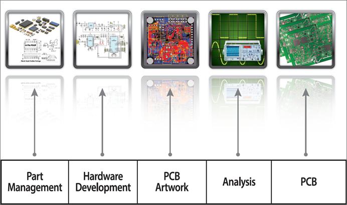 1. 전자캐드 데이터 리뷰용 전문 뷰어인 PollEx의 설계 단계에서의 활용 범위.png